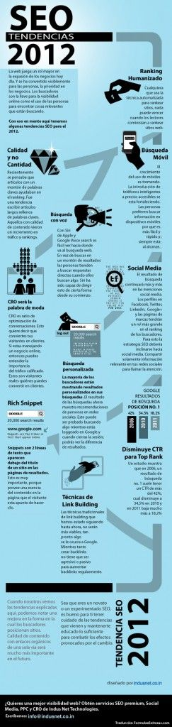 Tendencias SEO 2012