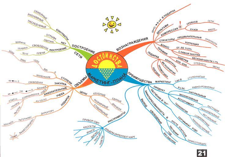 маркетинг-план на интеллект-карте