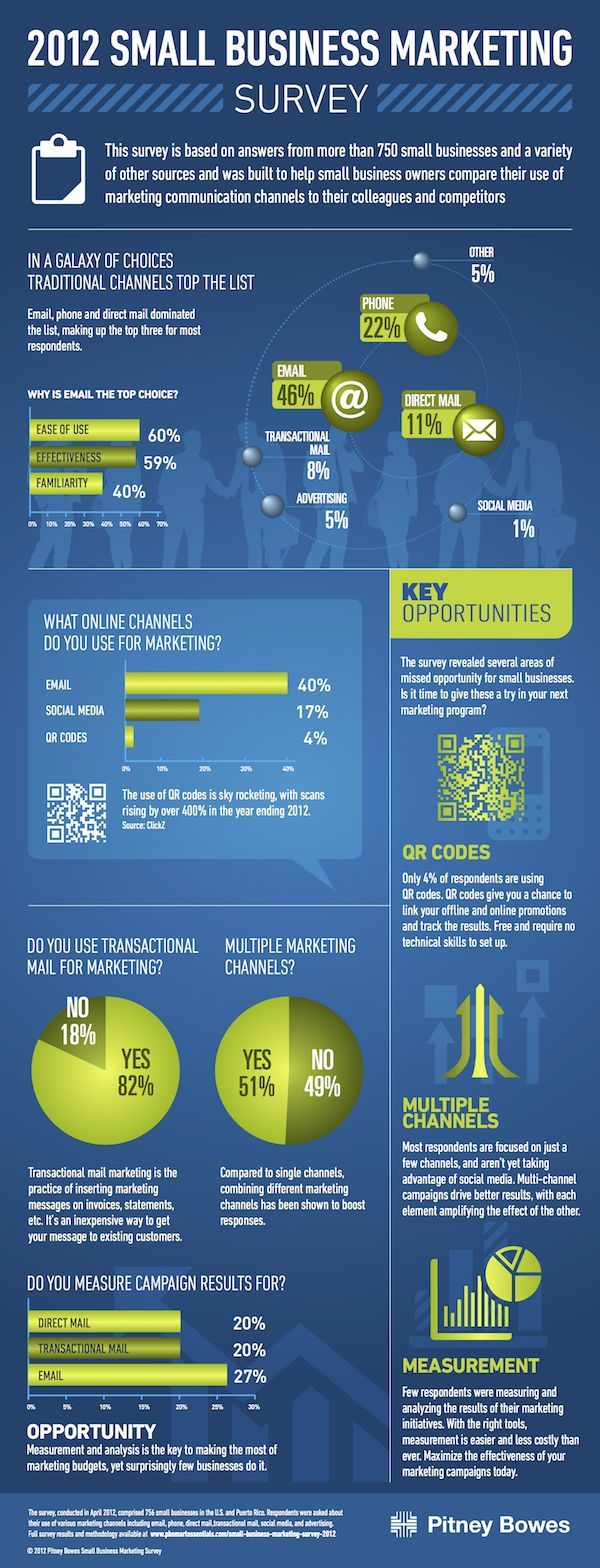"2012 Small Business Marketing Survey - Pitney Bowes Small Business, a department of Pitney Bowes dedicated to all things small business, wanted to share a survey called ""2012 Small Business Marketing Survey."" In it, they asked 750 businesses about their use of marketing channels and measurement."