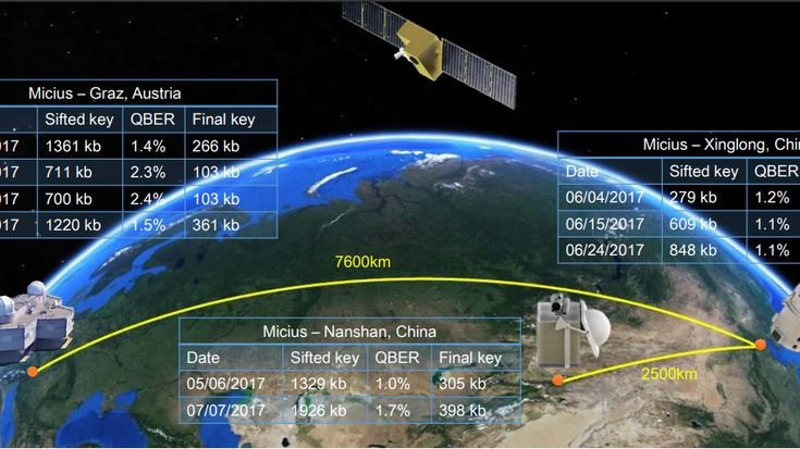 Chinese satellite uses quantum cryptography for secure video conference between continents --   Quantum cryptography has never been possible over long distances. But the first quantum communications satellite is rewriting the record books.    MIT Tech Review