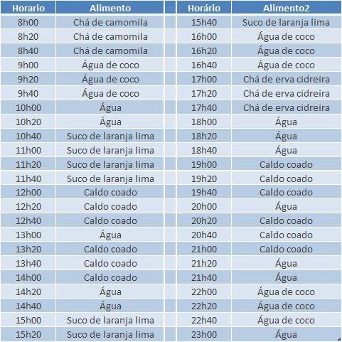 Dieta da 1ª (primeira) semana (do 1º ao 7º dia) após Cirurgia Bariátrica (gastroplastia) | Dr. Thales Delmondes Galvão