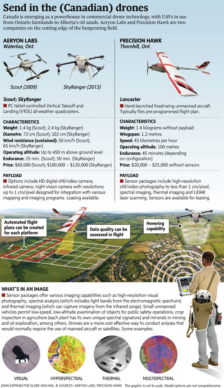 Across the globe, unmanned aerial vehicles (UAVs) are being used for real-time m...