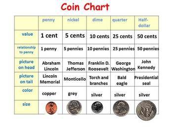 Coin value charts - hillsjohns ga