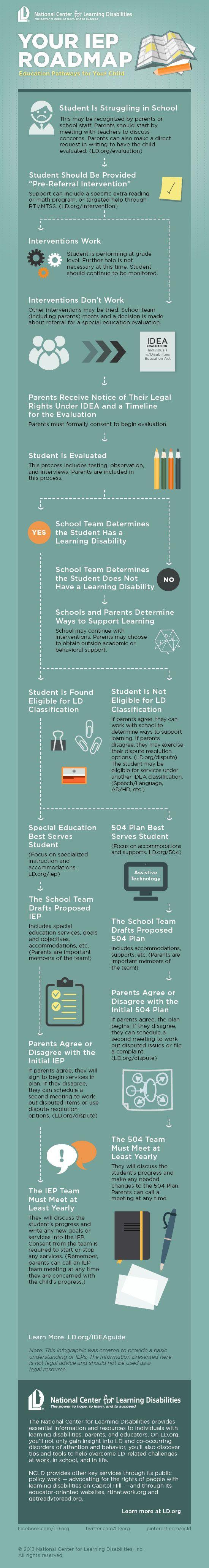 iep-roadmap-infographic