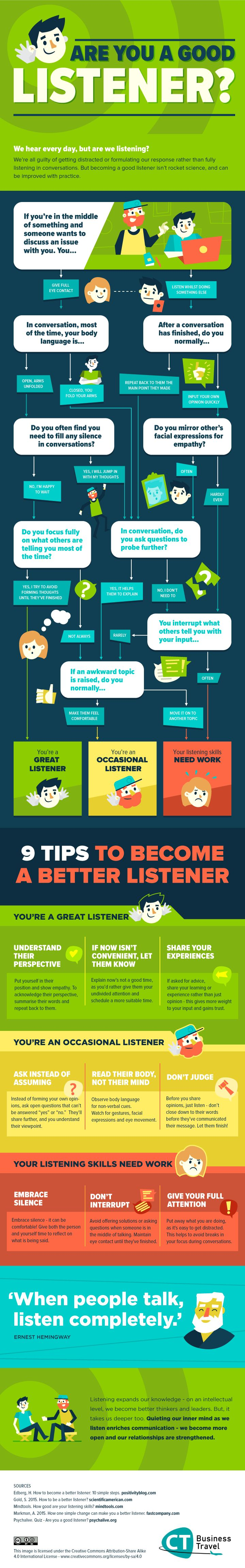 Are you a good listener? Use this flowchart to evaluate your own skills, and if they come up lacking, it also provides advice on how to improve this essential element of effective communication.