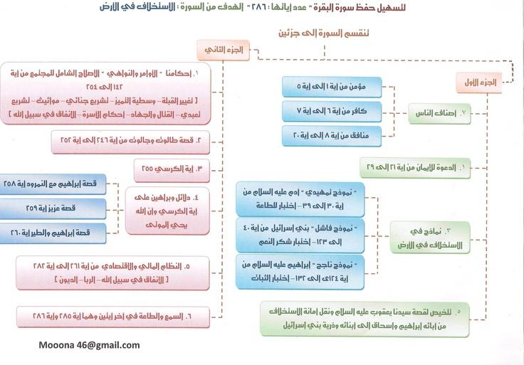 خريطة ذهنية لحفظ سورة البقرة (الشيخ الدويش) - منتدى نفحات الإيمان