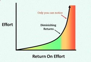 There is a point of diminishing returns for each activity in the creative process. It takes time to learn them ... TODO: print this simplistic graph; write down some of the individual tips on index cards.