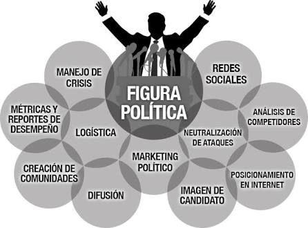 Modelo de Comunicación Política. #conpol #política