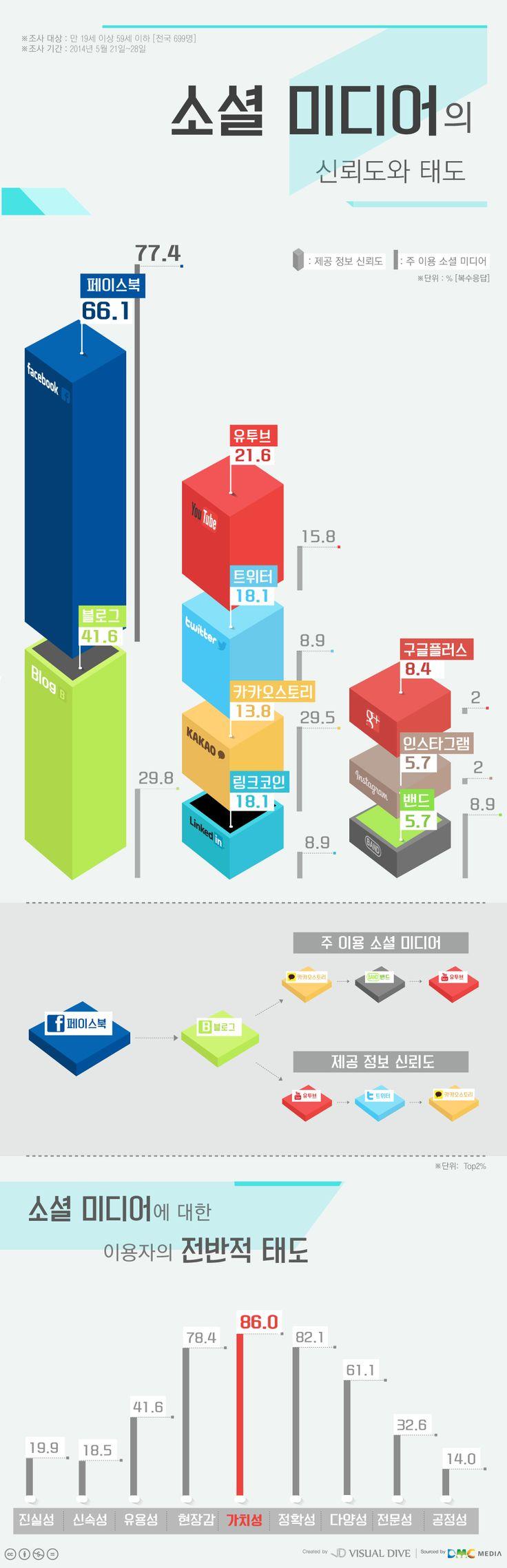 소비자 신뢰도 가장 높은 소셜 미디어는? [인포그래픽] #SocialMedia / #Infographic ⓒ 비주얼다이브 무단 복사·전재·재배포 금지