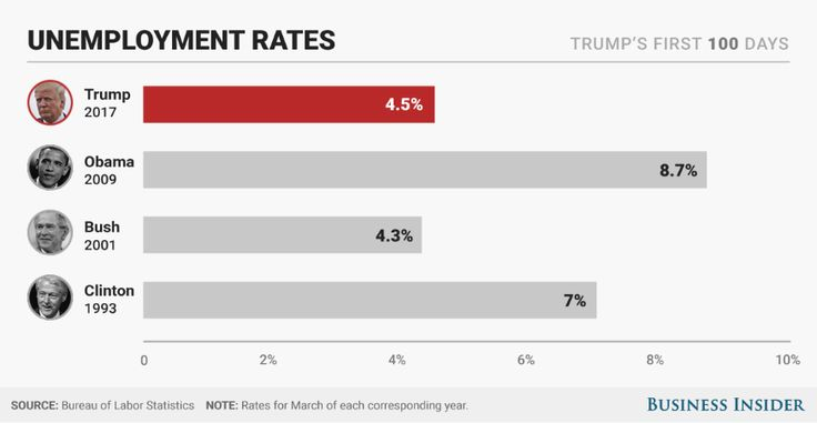 Trump's first 100 days: Here's how they compare with Obama's, Bush's, and Clinton's  -  April 29, 2017:      A GOOD UNEMPLOYMENT RATE  -    Presidents inherit economic circumstances, including unemployment rates, which are a lagging indicator.  Clinton took office at the tail end of a modest recession, while Bush came in at the end of the '90s boom. Obama's term began amid the worst economic crisis since the Great Depression.  MORE...