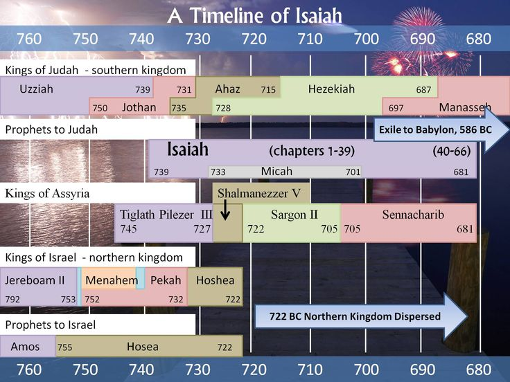 Amazing Bible Timeline with World History