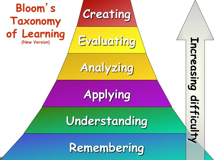 BLOOM'S TAXONOMY OF LEARNING...