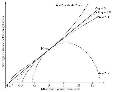 Hubble's law - Wikipedia, the free encyclopedia
