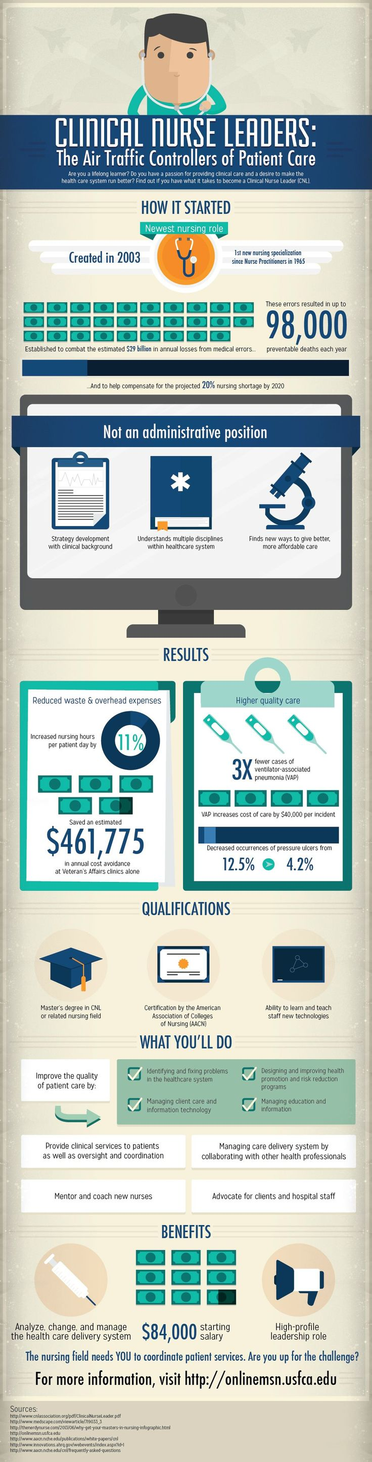 Infographic about Clinical Nurse Leaders 1157 best
