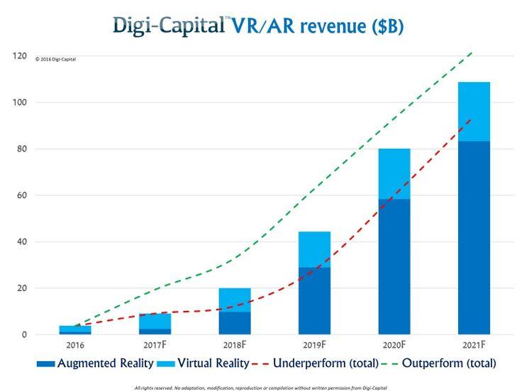 VR/AR revenue