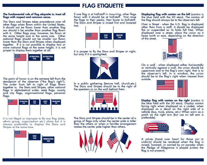 Refresh your memory on proper flag etiquette for the Fourth of July