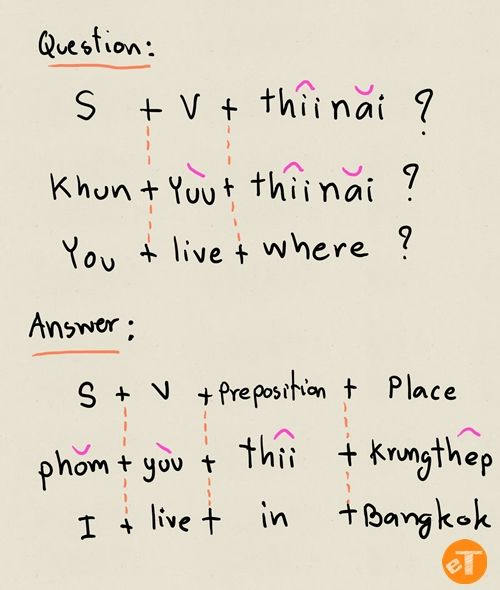 "Where-question is one of the most basic grammar that being taught in every language including Thai. Last week, I explain how to use ""what"" in Thai language."