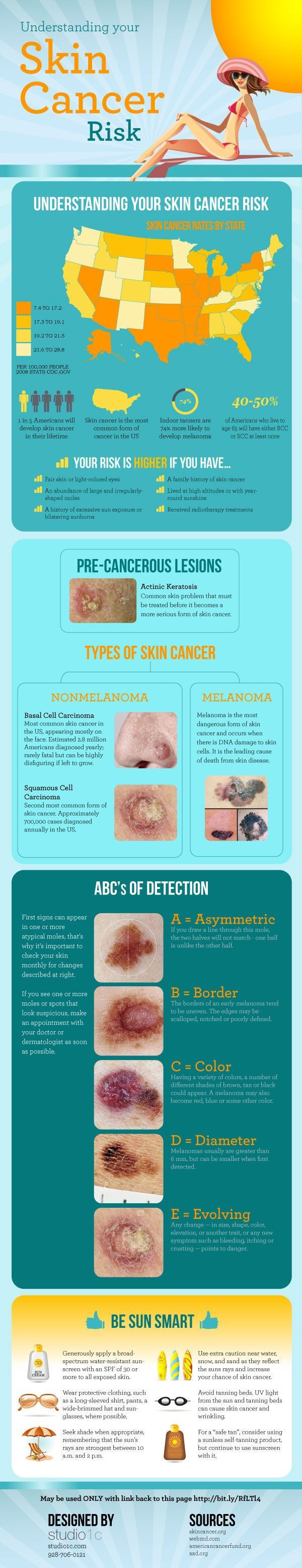 This picture tells us about the different types of skin cancer and what to look out for them, like colour, shape etc. It's also very easy to get skin cancer in the USA so make sure to always be aware of how long you're in the sun for and wear very protective clothing and high SPF sunscreen.