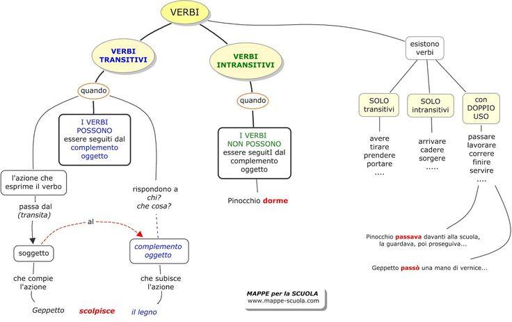 Mappa su: VERBI TRANSITIVI E INTRANSITIVI       STAMPARE LA MAPPA:  1) Clicca sulla  mappa (in modo che si ingrandisca); 2) clicca col tasto...
