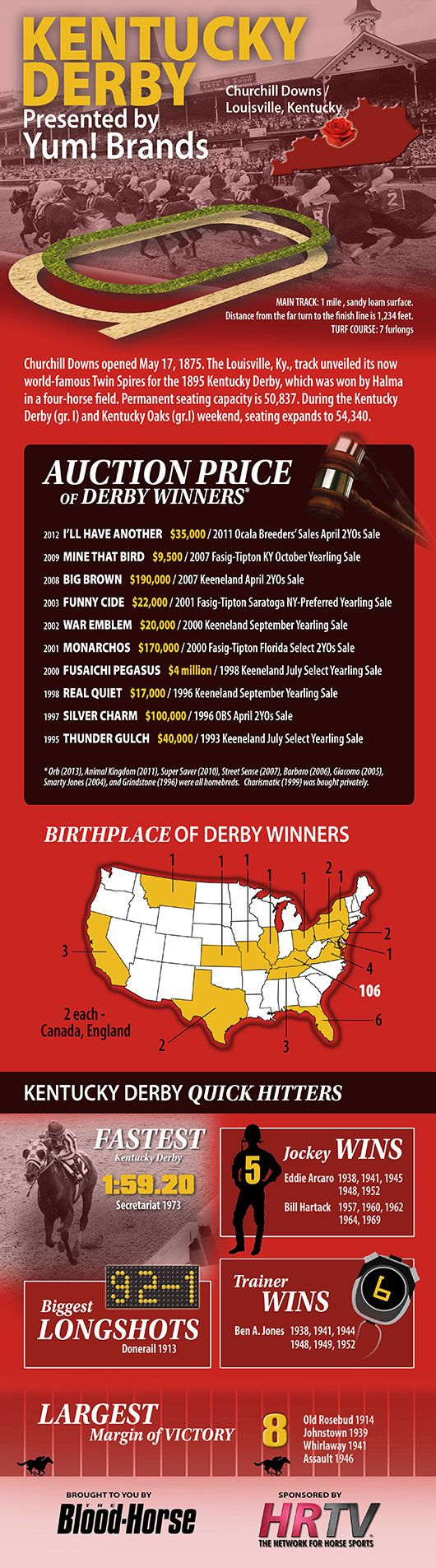 The $2,000,000 Kentucky Derby Presented by Yum! Brands (gr. I) has a rich…