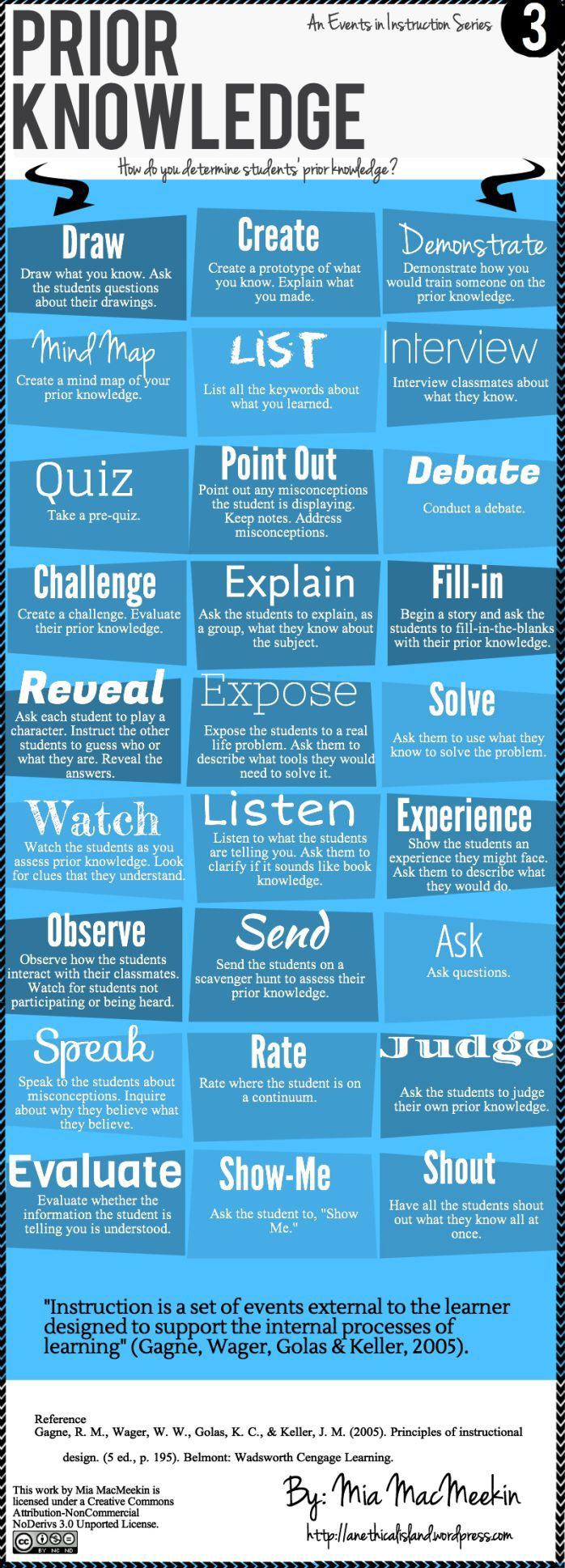 62 best education infographics images on pinterest info graphics the how to stimulate recall of prior learning infographic refers to gagns event of instruction and presents ways teachers can determine students prior fandeluxe Images