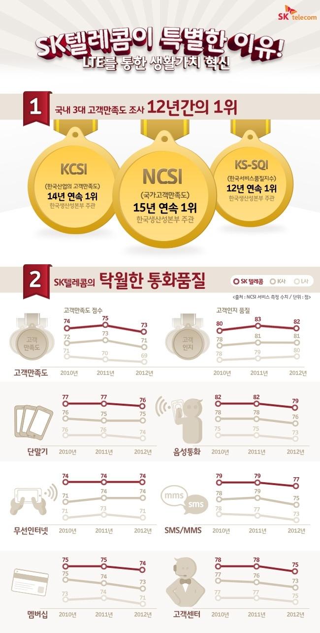 SK텔레콤이 특별한 이유! LTE를 통한 생활가치 혁신