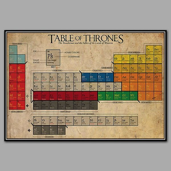 the periodic table of game of thrones characters - Periodic Table Games Level 3