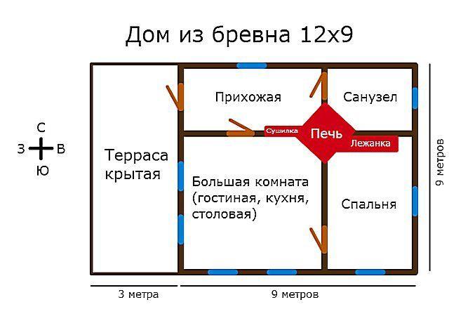 печь в центре дома планировка
