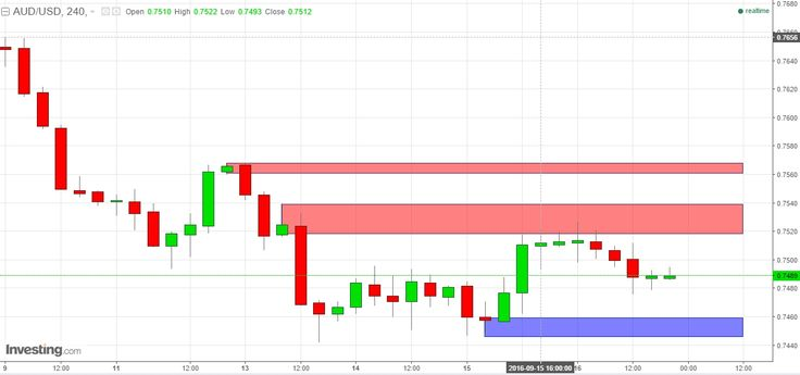 """US Bullish Data: Dollar Trading on EUR/USD GBP/USD & AUD/USD   Forex analysis title translation for today;  """"US Bullish Data: Dollar Trading on EUR/USD GBP/USD & AUD/USD """" http://bit.ly/2cfKbPJ You could translate it to know in-depth analysis share it see and create the levels of supply - demand based on rectangle shape on the charts and follow the author to receive new update SnD directly. """"A simple price action in the lowest time frame breakout & pullback on a certain level of supply…"""