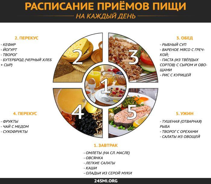 Диета С Правильном Питанием. Меню правильного питания на неделю для похудения