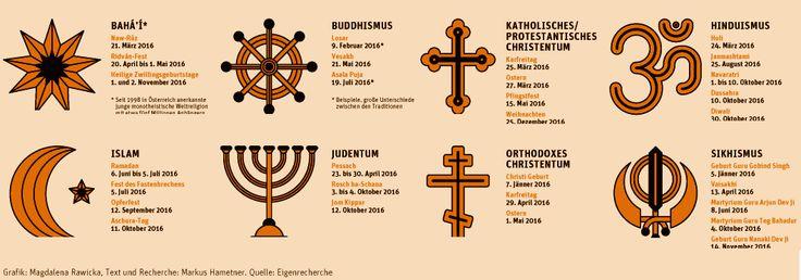 Wichtige religiöse Feiertage - Die Karte - derStandard.at › Panorama