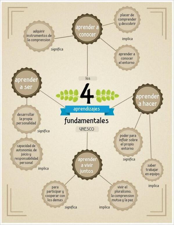 Los 4 aprendizajes fundamentales #infografia #infographic #education Conocer, ser, hacer, virvir juntos - UNESCO