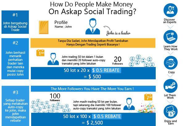 Jangan pernah mengatakan Anda jago trading jika belum menjadi Master Traders di Askap Social. Daftarkan diri Anda sekarang http://goo.gl/o6CCFv
