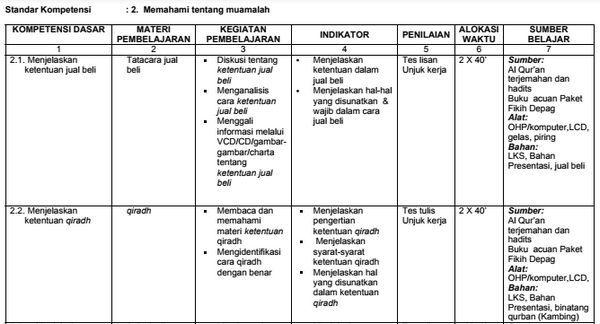 Silabus Bahasa Indonesia Kelas 7 Kurikulum Ipa Belajar
