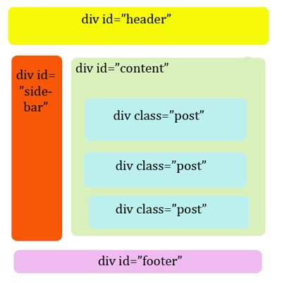 Designing a Blog with #HTML5 (Wordpress)