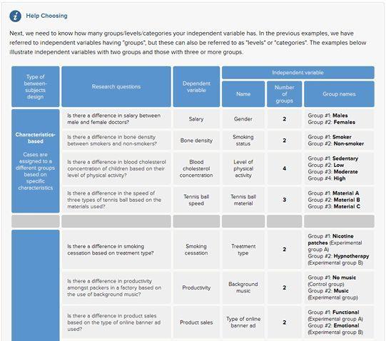 laerd dissertation website