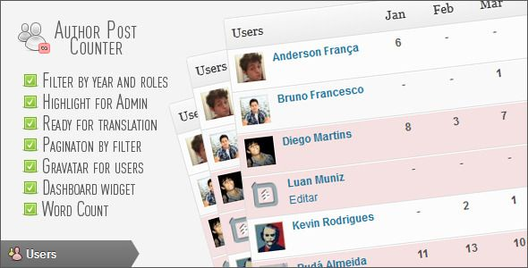 Author Post Counter   http://codecanyon.net/item/author-post-counter/2295218?ref=damiamio      What the Author Post Counter do?? With Plugin Author Post Counter, you will be able to easily manage how many articles are written by each author of your wordpress. With a simple table you can view the amount of articles from each author. 	 The Author Post Counter also adds a widget to your wordpress dashboard, with the data for the current month and highlights in red background with users with…