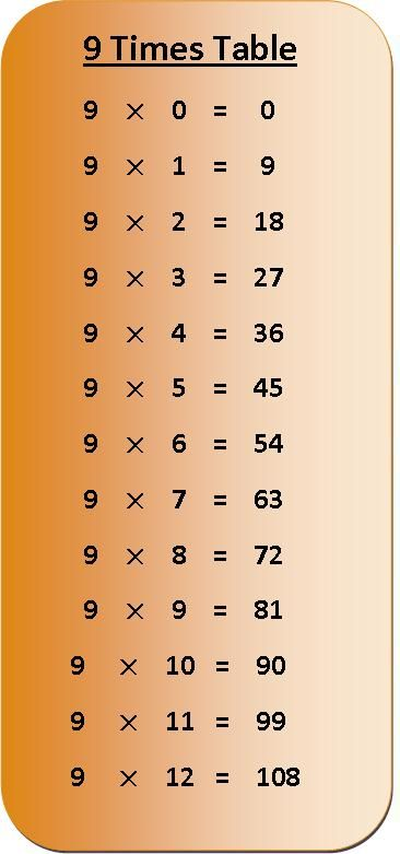 printable times table chart