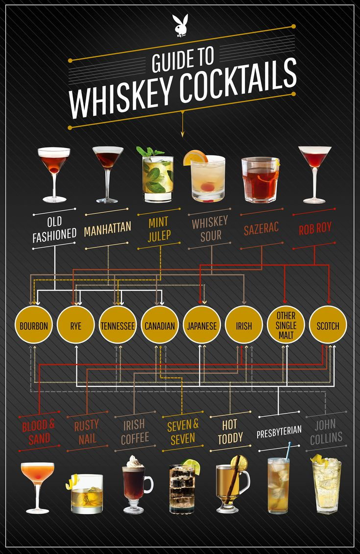 Your guide to whiskey cocktails