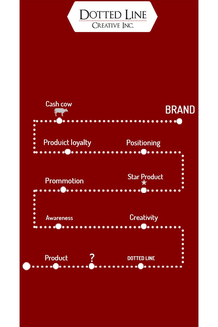 Where does your product stand ?