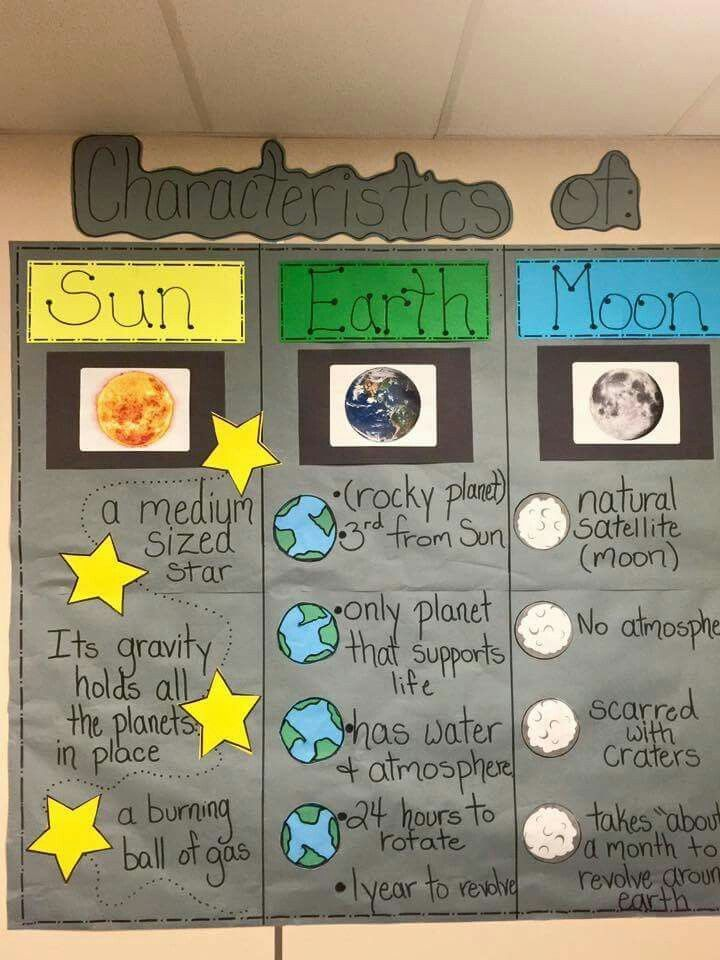 Characteristics of sun, Earth, and moon