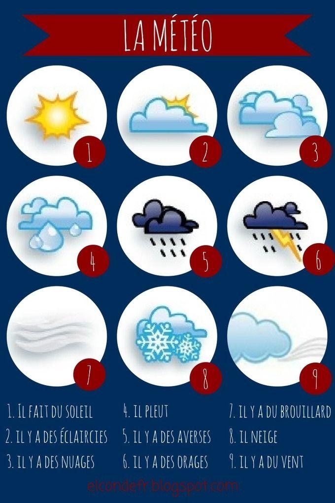Fou de FLE: la météo on Vocabulaire et expressions. Compréhension et expression orale curated by InFLE-InELE