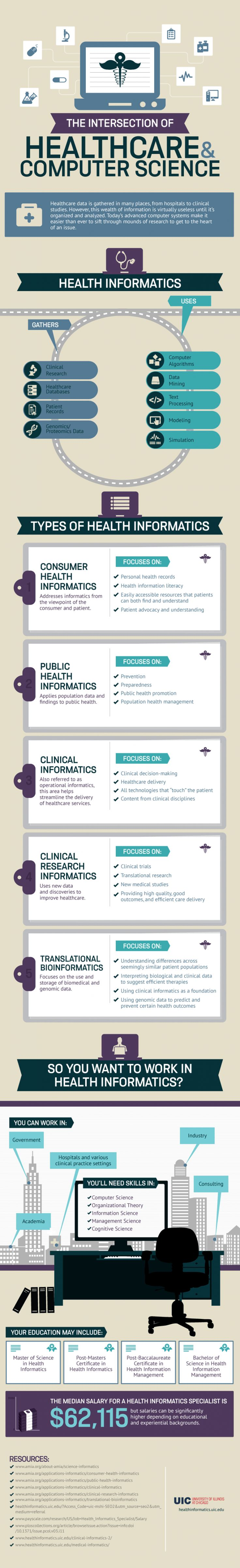 The intersection of healthcare & computer science [infographic]