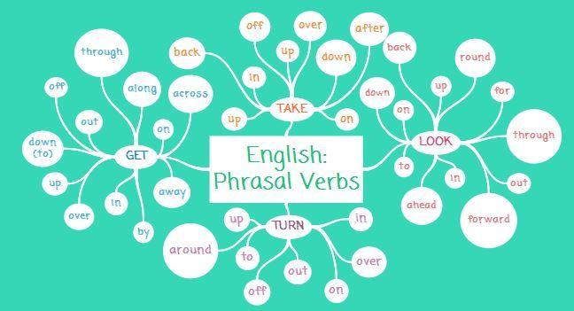 Mapa Mental Sobre Algunos Phrasal Verbs En Ingl 233 S