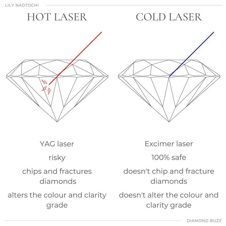 Diamond Laser Inscription