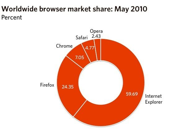 Internet Explorer continues to lose market share | Internet Explorer continues to lose market share, according to the latest data on browser use trends, with fewer than 6 in 10 people now using Microsoft's web browser. Buying advice from the leading technology site