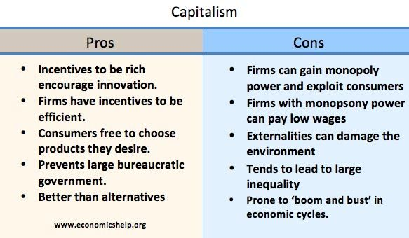 Pros And Cons Of Capitalism Capitalism Economic Systems Economics