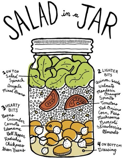 SALAD TO-GO! Mason jars are a great way to get everything you need out of a meal, as well as a nice reminder that the tastiest food is often the simplest!