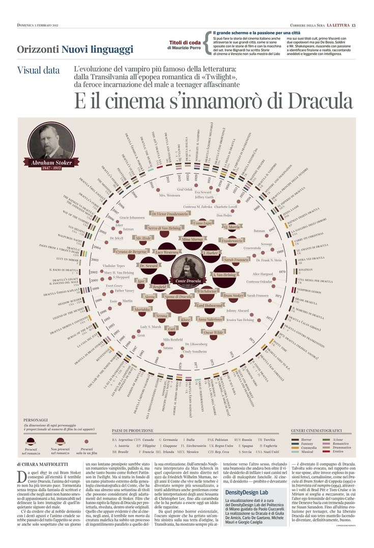 E il cinema si innamorò di Dracula: Reading, Corrier Of, Plays Infographic, Densitydesign Labs, The Cinema,  Slipstick, Di Dracula, Evening, Stoker'S Dracula