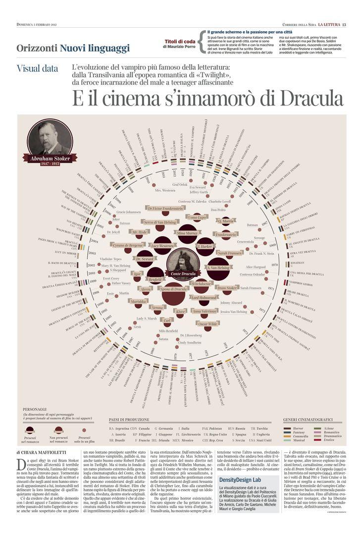 E il cinema si innamorò di Dracula